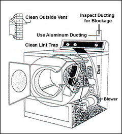 London Aire Chimney Services Include Dryer Duct Cleaning